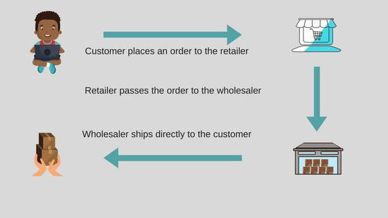 A simplified view of dropshipping process