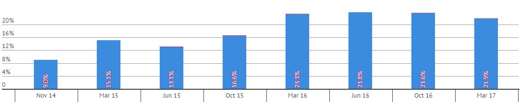 Screenshot of Apple Pay Growth Statistics