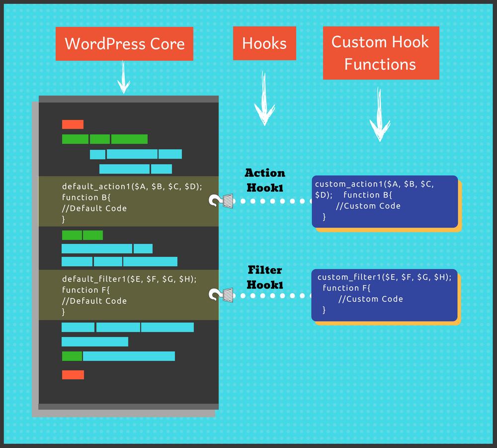 WordPress Hooks | Info-graphic on how WordPress Hooks work